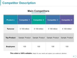 Competitor Description Ppt Templates