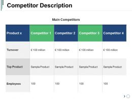 Competitor Description Sample Presentation Ppt