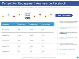 Competitor Engagement Analysis On Facebook Digital Marketing Through Facebook Ppt Slides