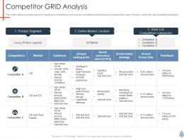 Competitor Grid Analysis Product Launch Plan Ppt Pictures