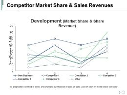 Competitor Market Share And Sales Revenues Powerpoint Presentation Examples