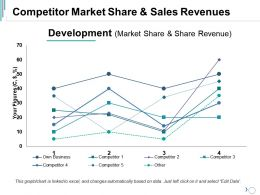 Competitor Market Share And Sales Revenues Ppt Guide