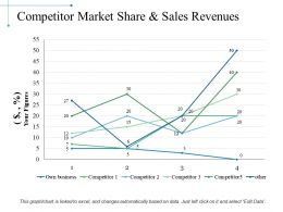 Competitor Market Share And Sales Revenues Ppt Sample Presentations