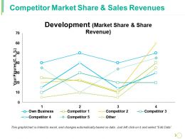 Competitor Market Share And Sales Revenues Ppt Slides Background Designs