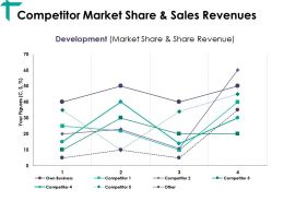 Competitor Market Share And Sales Revenues Ppt Visual Aids Infographic Template