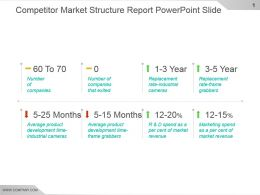 Competitor Market Structure Report Powerpoint Slide