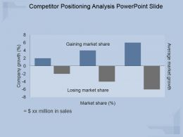 Competitor Positioning Analysis Powerpoint Slide