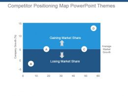 Competitor Positioning Map Powerpoint Themes