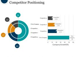 Competitor Positioning Powerpoint Slide Information