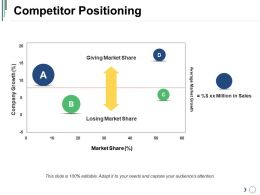 Competitor Positioning Ppt Design Templates