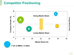 Competitor Positioning Ppt Outline Slide