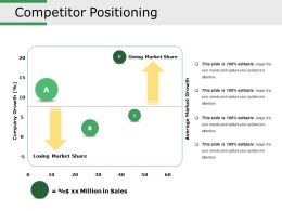 Competitor Positioning Ppt Sample Presentations