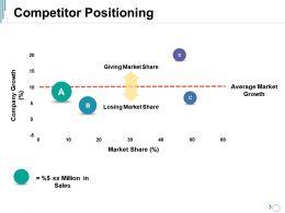 Competitor Positioning Ppt Summary Smartart