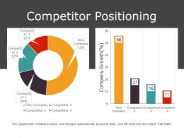 Competitor Positioning Presentation Slides