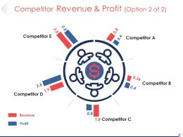 Competitor Revenue And Profit Powerpoint Slide