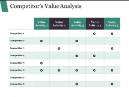 Competitor S Value Analysis Powerpoint Slide Design Templates