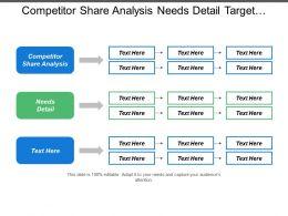 Competitor Share Analysis Needs Detail Target Customer Identity