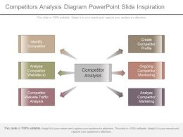 Competitors Analysis Diagram Powerpoint Slide Inspiration