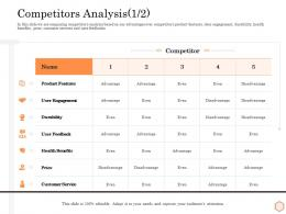Competitors Analysis Disadvantage Wellness Industry Overview Ppt Outline Files