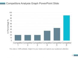 Competitors Analysis Graph Powerpoint Slide