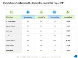 Competitors Analysis On The Basis Of Membership Fees 1 2 Ppt Powerpoint Presentation Icon Slide Download
