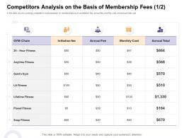 Competitors Analysis On The Basis Of Membership Fees How Enter Health Fitness Club Market Ppt Design Ideas