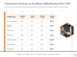 Competitors Analysis On The Basis Of Membership Fees Initiation Wellness Industry Overview Ppt Show
