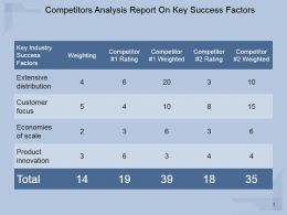 Competitors Analysis Report On Key Success Factors Powerpoint Topics