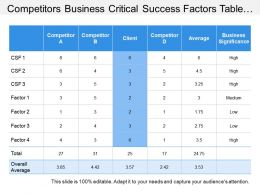 Competitors Business Critical Success Factors Table With Values