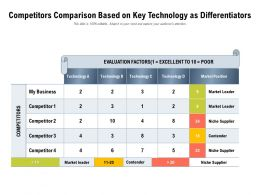 Competitors Comparison Based On Key Technology As Differentiators