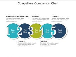 Competitors Comparison Chart Ppt Powerpoint Presentation Gallery Tips Cpb