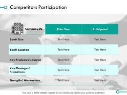 Competitors Participation Weaknesses Ppt Powerpoint Presentation Diagram Images
