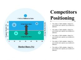Competitors Positioning Ppt Slide Themes