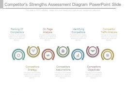 Competitors Strengths Assessment Diagram Powerpoint Slide