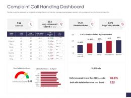 Complaint Call Handling Dashboard Grievance Management Ppt Themes