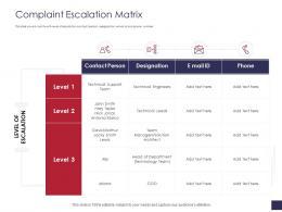 Complaint Escalation Matrix Grievance Management Ppt Information