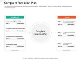 Complaint Escalation Plan Automation Compliant Management Ppt Themes