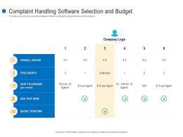 Complaint Handling Software Selection And Budget Customer Complaint Mechanism Ppt Microsoft