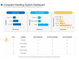 Complaint Handling System Dashboard Customer Complaint Mechanism Ppt Brochure