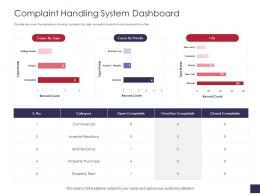 Complaint Handling System Dashboard Grievance Management Ppt Information
