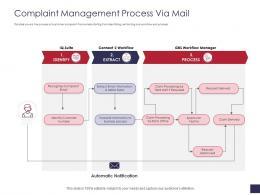 Complaint Management Process Via Mail Grievance Management Ppt Elements