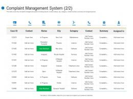 Complaint Management System Status Customer Complaint Mechanism Ppt Template
