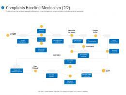 Complaints Handling Mechanism Case Customer Complaint Mechanism Ppt Inspiration
