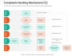 Complaints Handling Mechanism Clients Automation Compliant Management Ppt Template
