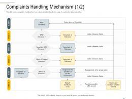 Complaints Handling Mechanism Clients Complaint Handling Framework Ppt Themes
