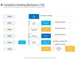 Complaints Handling Mechanism Powers Customer Complaint Mechanism Ppt Download