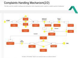 Complaints Handling Mechanism Primary Automation Compliant Management Ppt Portrait