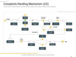 Complaints Handling Mechanism Primary Complaint Handling Framework Ppt Information