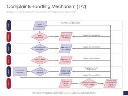 Complaints Handling Mechanism Raise Grievance Management Ppt Structure
