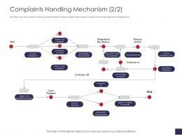 Complaints Handling Mechanism Start Grievance Management Ppt Infographics